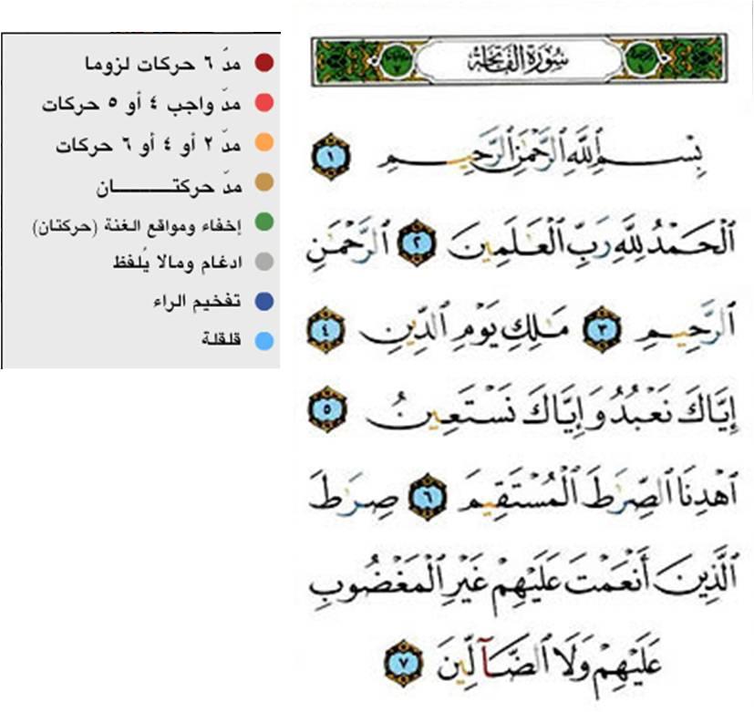 Kandungan Al Fatihah Hadiyawarmans Notes
