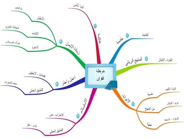 Peta Quran