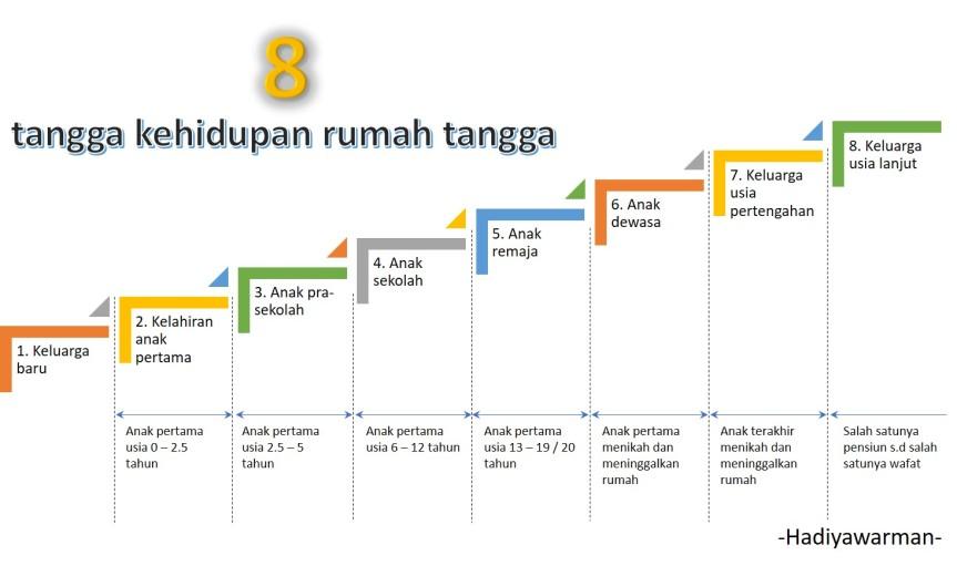 8 tangga kehidupan rumah tangga