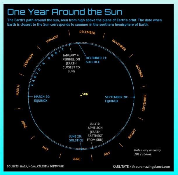 one year around sun