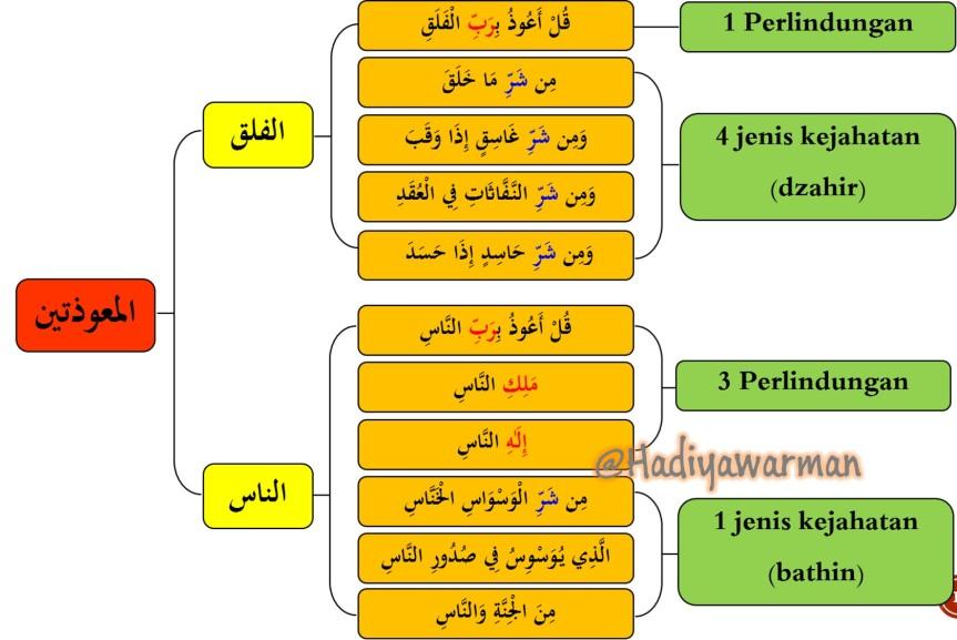 Al-muawwidzatain